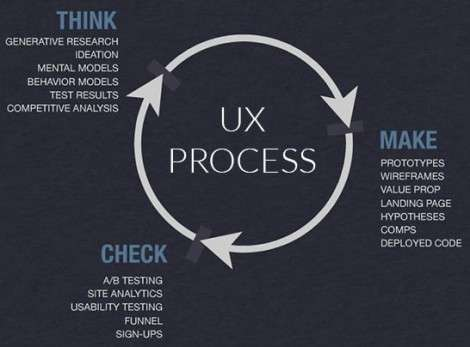 Lean UX Process