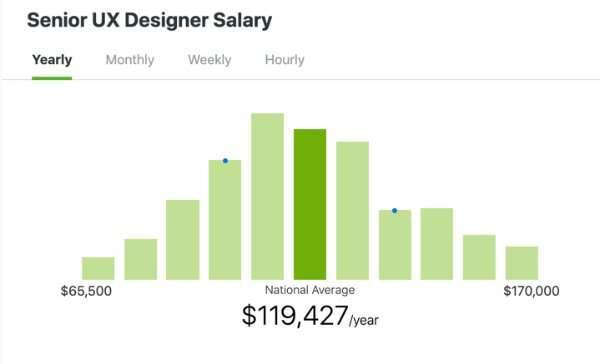 Zip Recruiter - Senior UX Designer