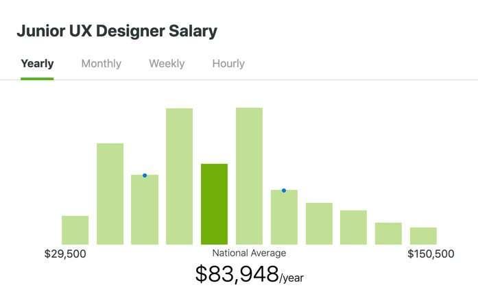 Zip Recruiter - Junior UX Designer