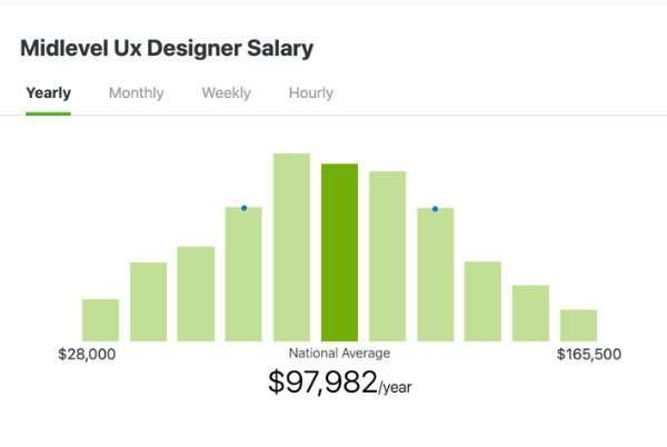 ZipRecruiter - Midlevel UX Designer