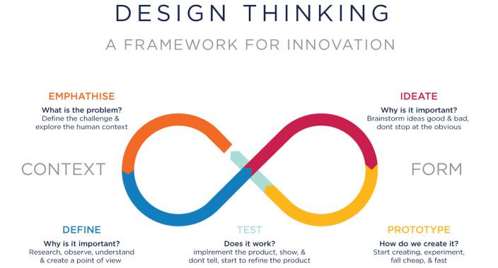 ux-process-design-thinking-diagram
